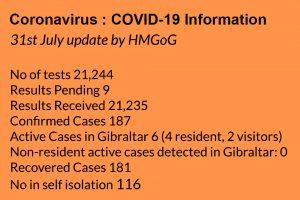 Datos Covid-19 31 de julio